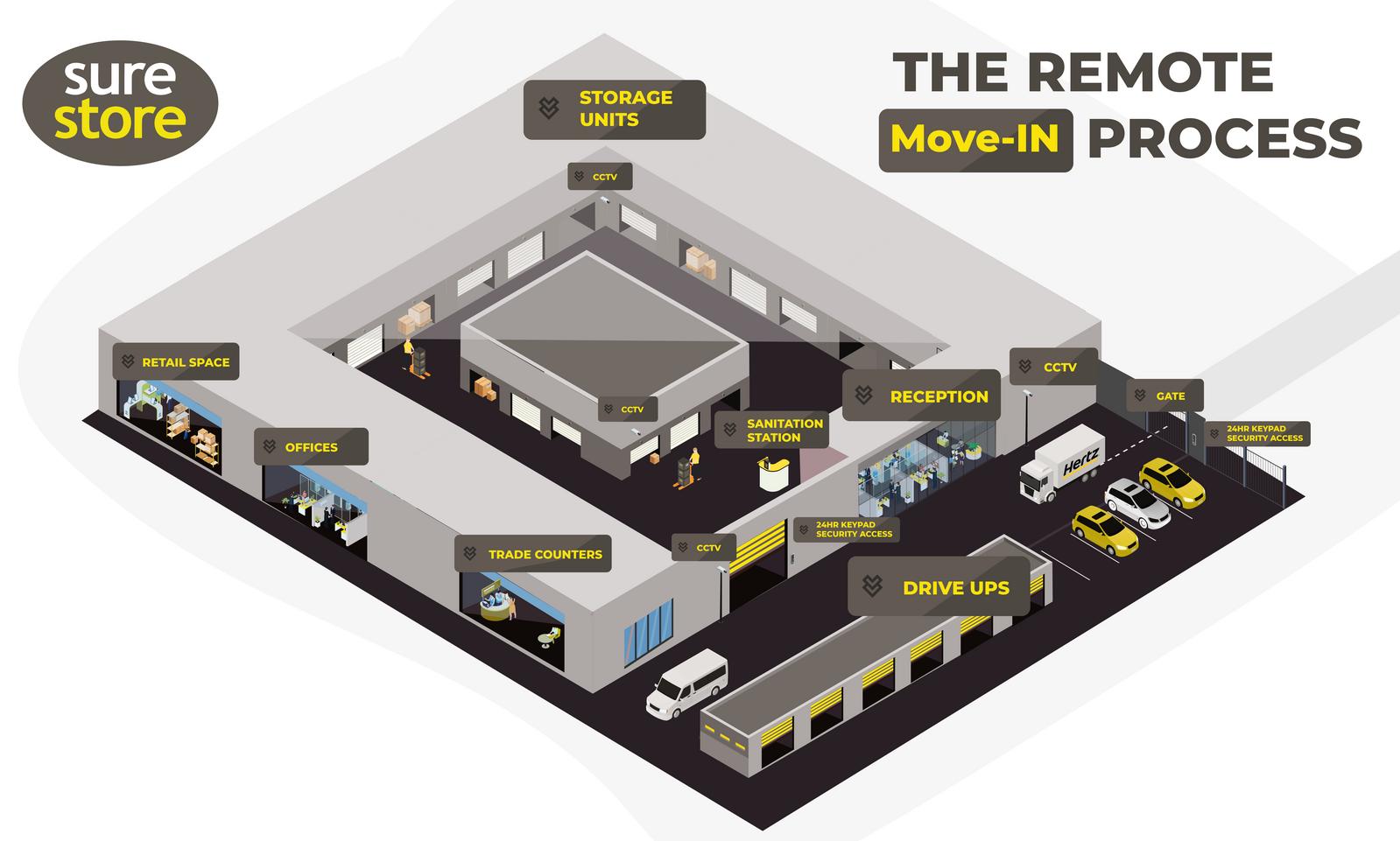 Covid Friendly Remote Move-in Service